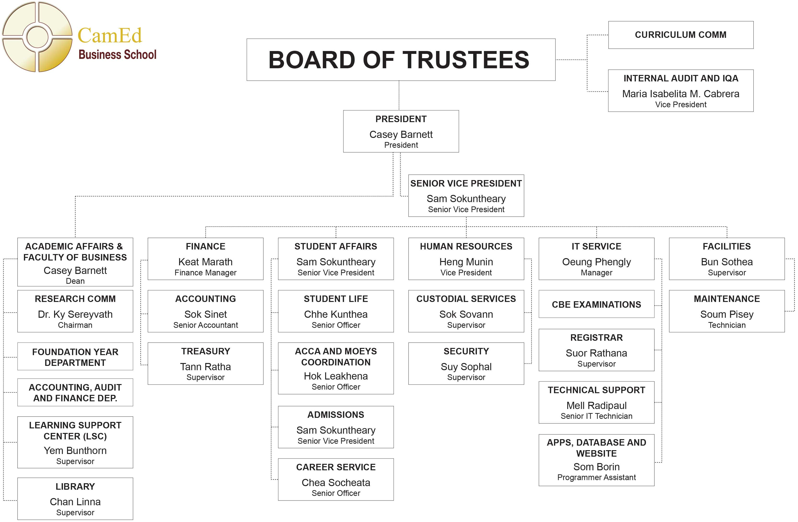 board-of-directorupdate